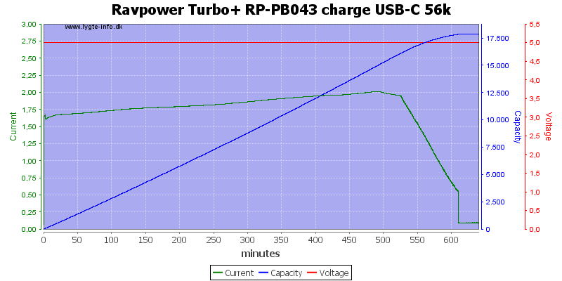 Ravpower%20Turbo+%20RP-PB043%20charge%20USB-C%2056k