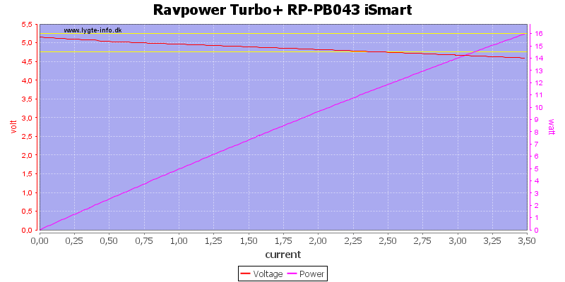 Ravpower%20Turbo+%20RP-PB043%20iSmart%20load%20sweep