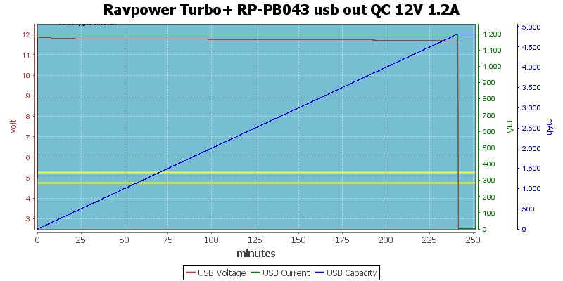Ravpower%20Turbo+%20RP-PB043%20usb%20out%20QC%2012V%201.2A