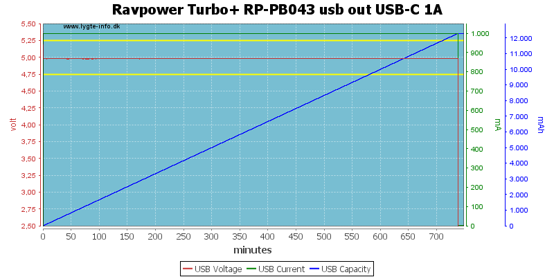 Ravpower%20Turbo+%20RP-PB043%20usb%20out%20USB-C%201A