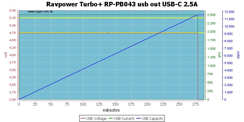 Ravpower%20Turbo+%20RP-PB043%20usb%20out%20USB-C%202.5A