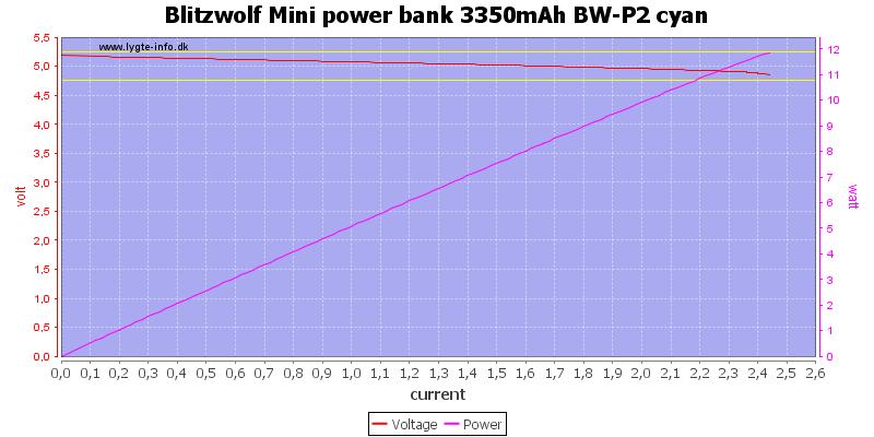 Blitzwolf%20Mini%20power%20bank%203350mAh%20BW-P2%20cyan%20load%20sweep