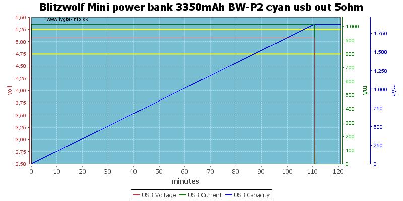 Blitzwolf%20Mini%20power%20bank%203350mAh%20BW-P2%20cyan%20usb%20out%205ohm