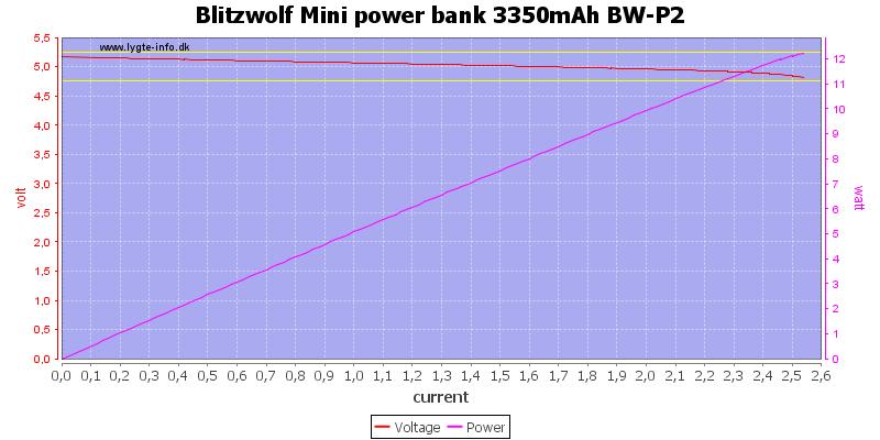 Blitzwolf%20Mini%20power%20bank%203350mAh%20BW-P2%20load%20sweep