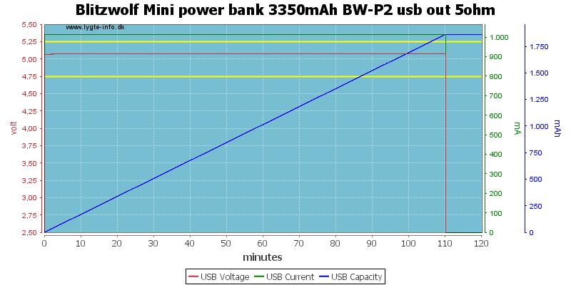 Blitzwolf%20Mini%20power%20bank%203350mAh%20BW-P2%20usb%20out%205ohm