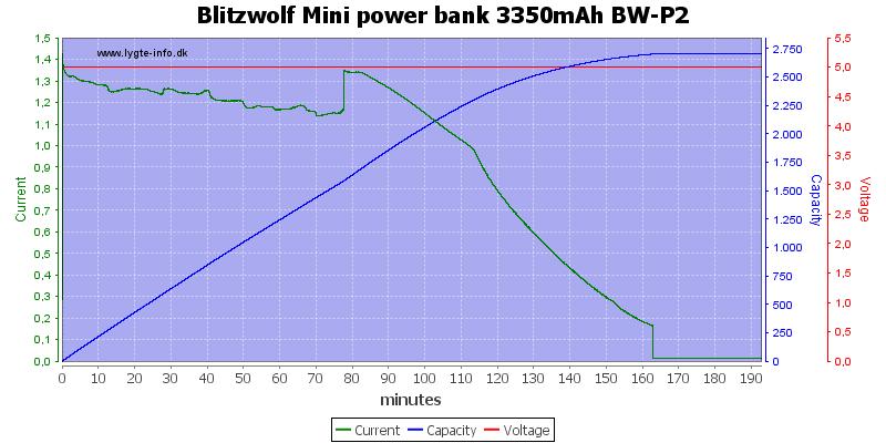 Blitzwolf%20Mini%20power%20bank%203350mAh%20BW-P2