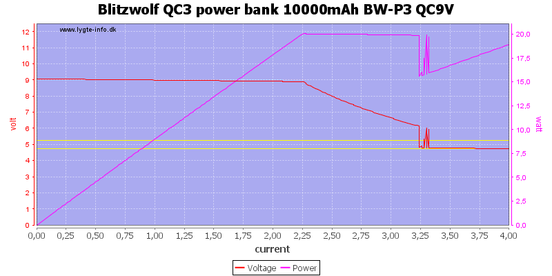 Blitzwolf%20QC3%20power%20bank%2010000mAh%20BW-P3%20QC9V%20load%20sweep