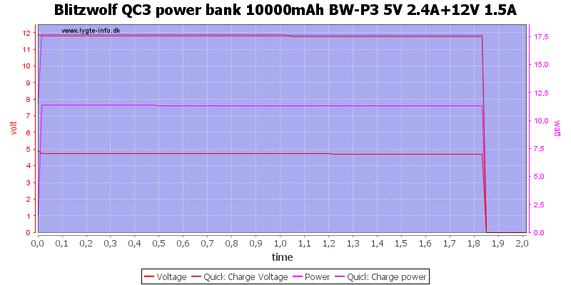 Blitzwolf%20QC3%20power%20bank%2010000mAh%20BW-P3%205V%202.4A%2b12V%201.5A%20load%20test