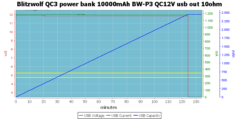 Blitzwolf%20QC3%20power%20bank%2010000mAh%20BW-P3%20QC12V%20usb%20out%2010ohm
