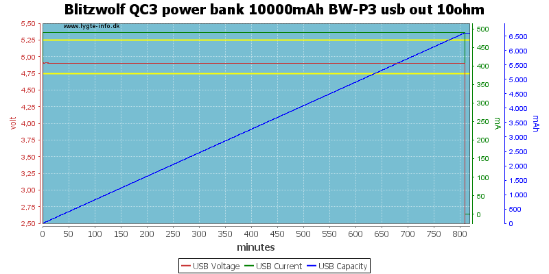 Blitzwolf%20QC3%20power%20bank%2010000mAh%20BW-P3%20usb%20out%2010ohm