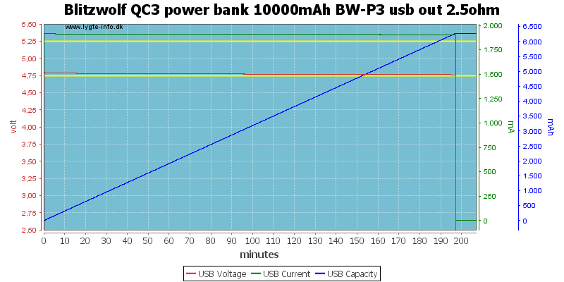 Blitzwolf%20QC3%20power%20bank%2010000mAh%20BW-P3%20usb%20out%202.5ohm