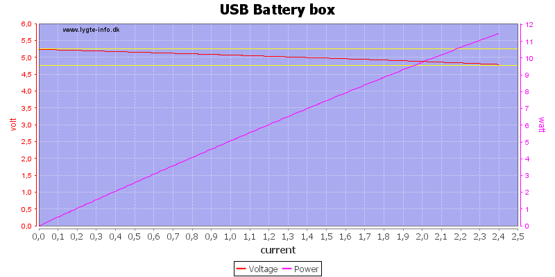 USB%20Battery%20box%20load%20sweep