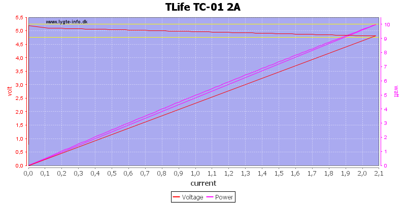 TLife%20TC-01%202A%20load%20sweep