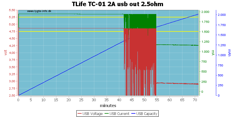 TLife%20TC-01%202A%20usb%20out%202.5ohm