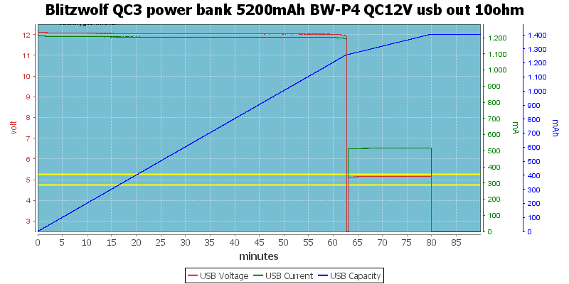Blitzwolf%20QC3%20power%20bank%205200mAh%20BW-P4%20QC12V%20usb%20out%2010ohm
