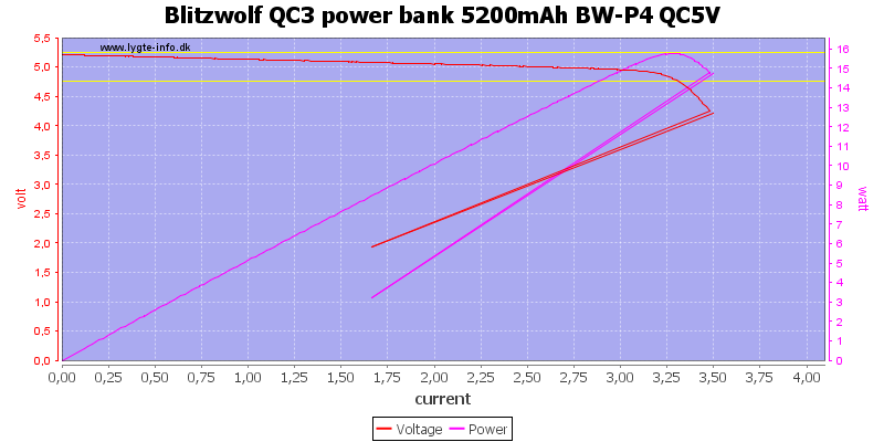 Blitzwolf%20QC3%20power%20bank%205200mAh%20BW-P4%20QC5V%20load%20sweep