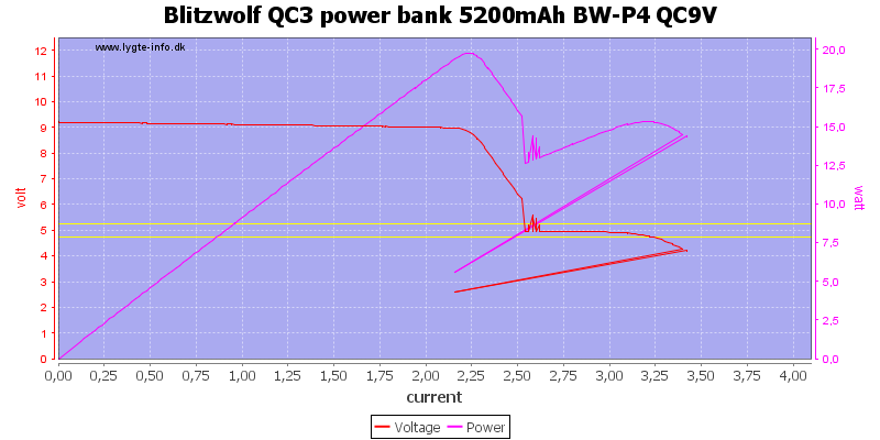 Blitzwolf%20QC3%20power%20bank%205200mAh%20BW-P4%20QC9V%20load%20sweep