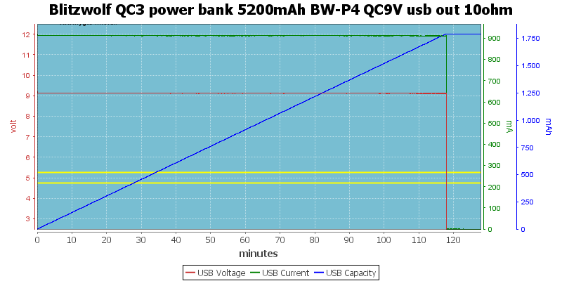 Blitzwolf%20QC3%20power%20bank%205200mAh%20BW-P4%20QC9V%20usb%20out%2010ohm