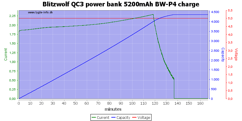 Blitzwolf%20QC3%20power%20bank%205200mAh%20BW-P4%20charge
