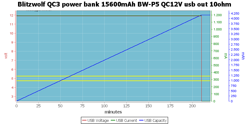 Blitzwolf%20QC3%20power%20bank%2015600mAh%20BW-P5%20QC12V%20usb%20out%2010ohm
