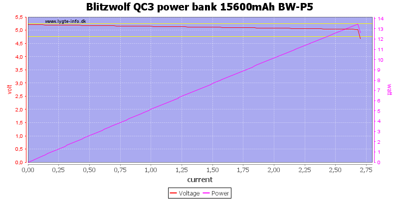 Blitzwolf%20QC3%20power%20bank%2015600mAh%20BW-P5%20load%20sweep