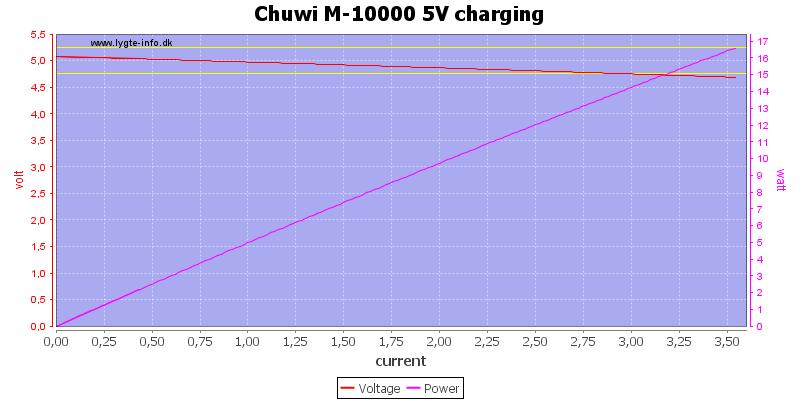 Chuwi%20M-10000%205V%20charging%20load%20sweep