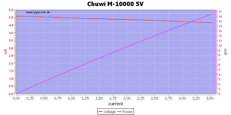 Chuwi%20M-10000%205V%20load%20sweep