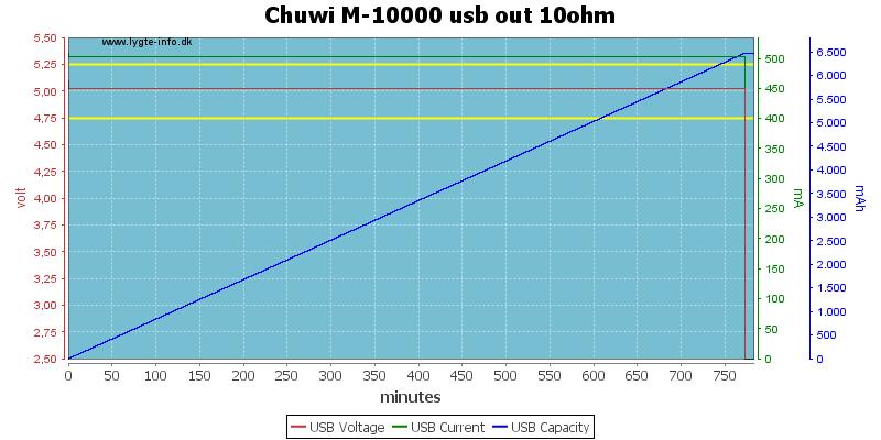 Chuwi%20M-10000%20usb%20out%2010ohm