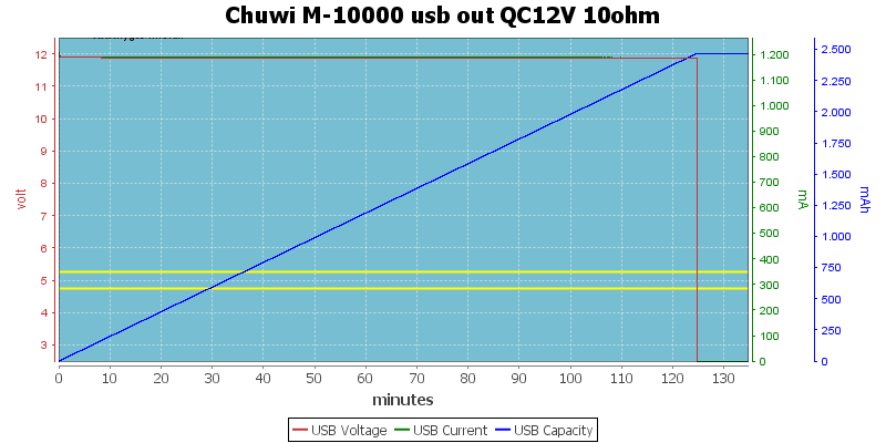 Chuwi%20M-10000%20usb%20out%20QC12V%2010ohm