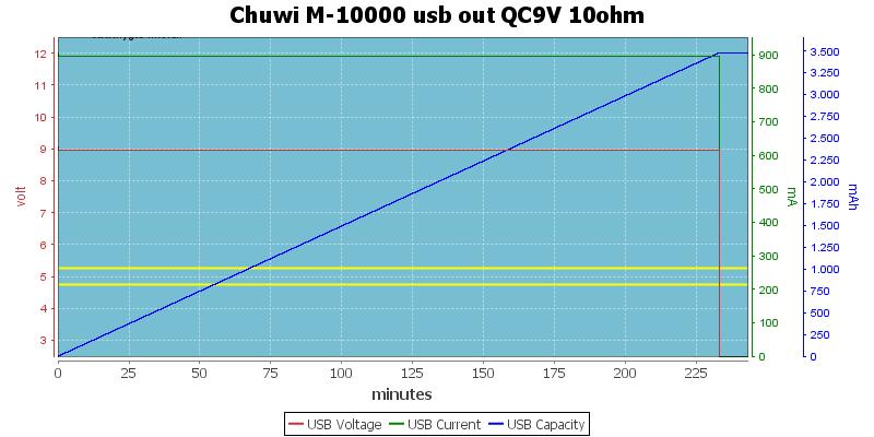 Chuwi%20M-10000%20usb%20out%20QC9V%2010ohm
