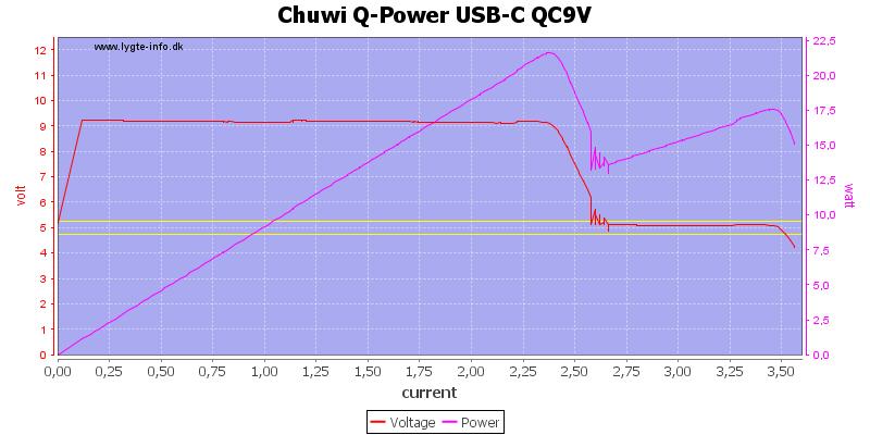 Chuwi%20Q-Power%20USB-C%20QC9V%20load%20sweep