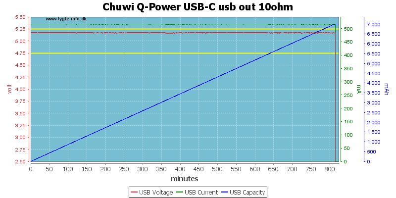 Chuwi%20Q-Power%20USB-C%20usb%20out%2010ohm