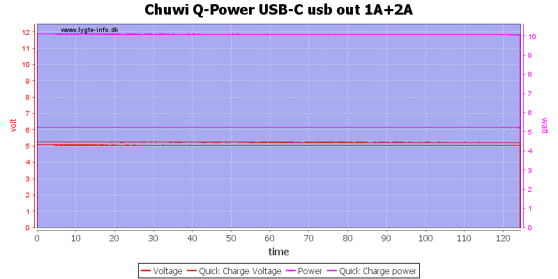 Chuwi%20Q-Power%20USB-C%20usb%20out%201A%2B2A%20load%20test