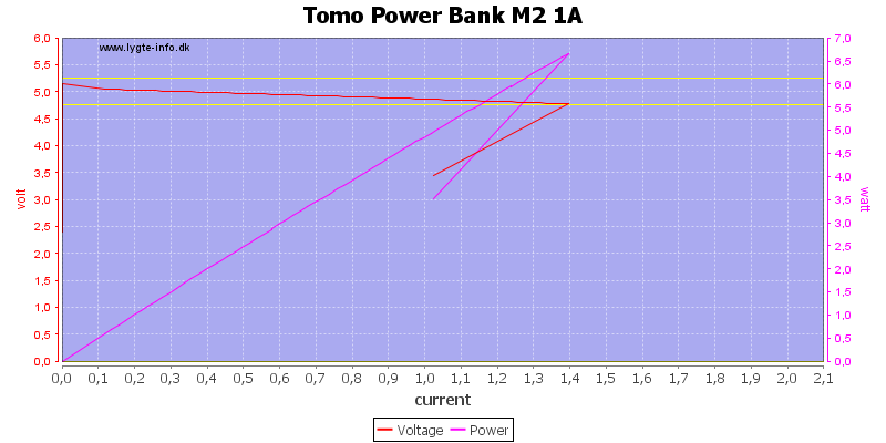 Tomo%20Power%20Bank%20M2%201A%20load%20sweep