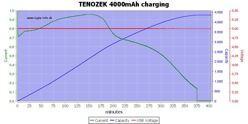 TENOZEK%204000mAh%20charging