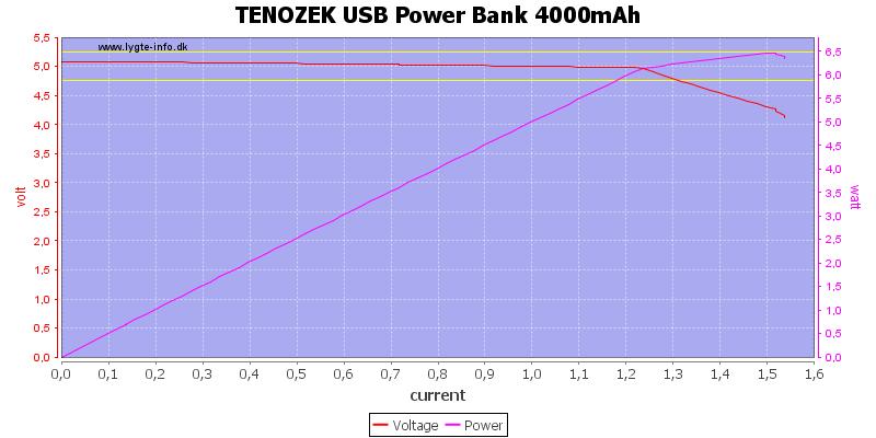 TENOZEK%20USB%20Power%20Bank%204000mAh%20load%20sweep