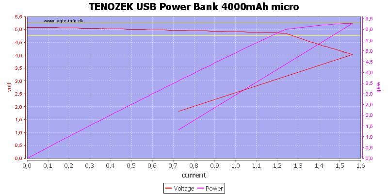 TENOZEK%20USB%20Power%20Bank%204000mAh%20micro%20load%20sweep