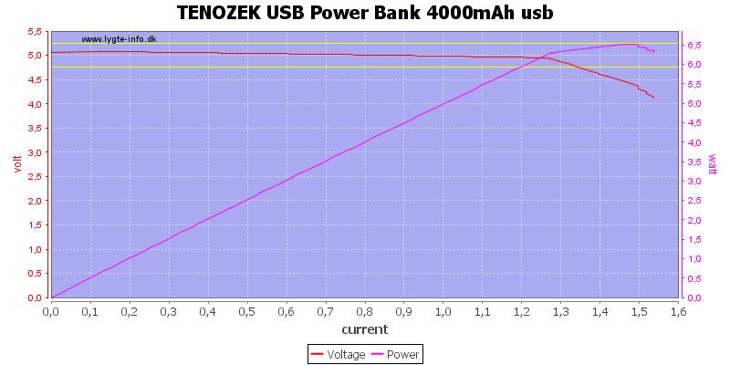 TENOZEK%20USB%20Power%20Bank%204000mAh%20usb%20load%20sweep