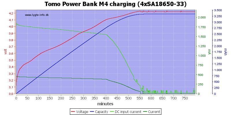 Tomo%20Power%20Bank%20M4%20charging%20%284xSA18650-33%29