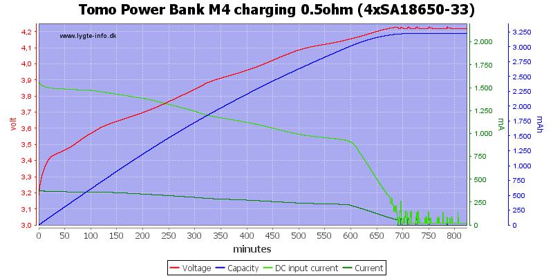 Tomo%20Power%20Bank%20M4%20charging%200.5ohm%20%284xSA18650-33%29