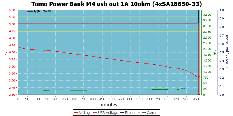Tomo%20Power%20Bank%20M4%20usb%20out%201A%2010ohm%20%284xSA18650-33%29