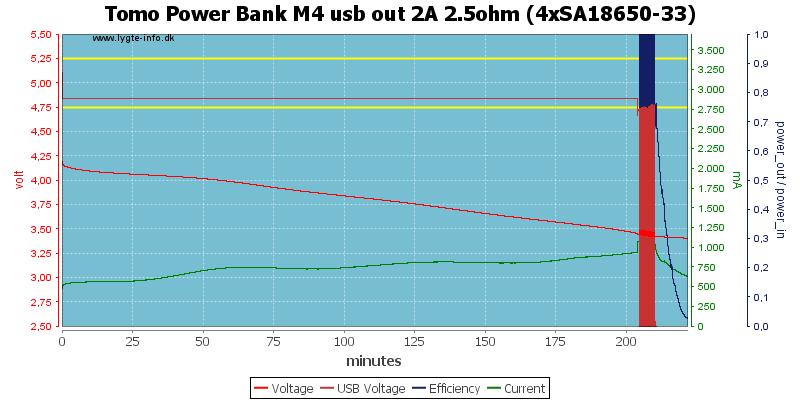 Tomo%20Power%20Bank%20M4%20usb%20out%202A%202.5ohm%20%284xSA18650-33%29