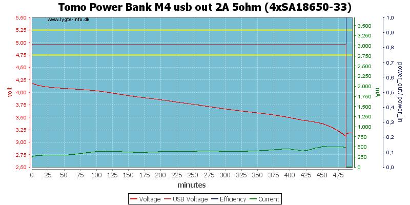 Tomo%20Power%20Bank%20M4%20usb%20out%202A%205ohm%20%284xSA18650-33%29