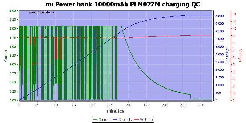 mi%20Power%20bank%2010000mAh%20PLM02ZM%20charging%20QC