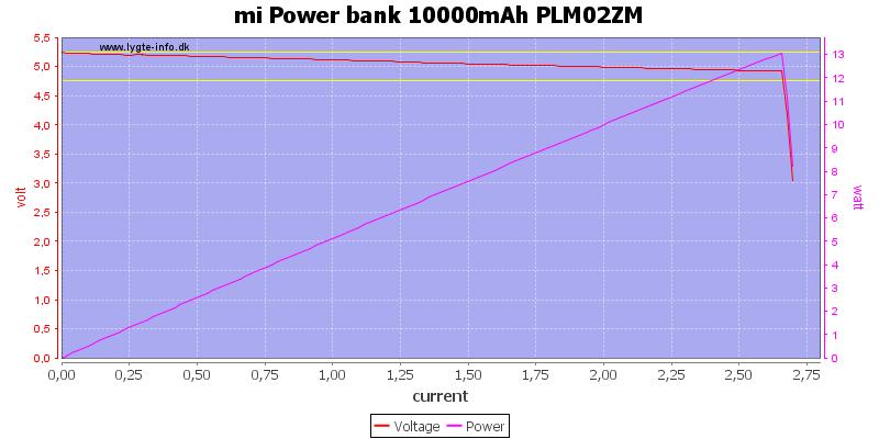 mi%20Power%20bank%2010000mAh%20PLM02ZM%20load%20sweep