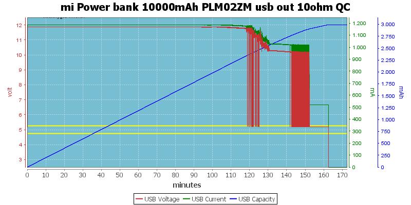 mi%20Power%20bank%2010000mAh%20PLM02ZM%20usb%20out%2010ohm%20QC