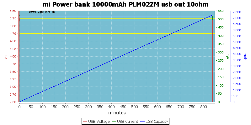 mi%20Power%20bank%2010000mAh%20PLM02ZM%20usb%20out%2010ohm