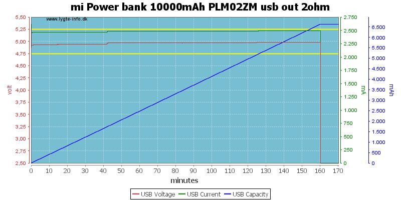 mi%20Power%20bank%2010000mAh%20PLM02ZM%20usb%20out%202ohm