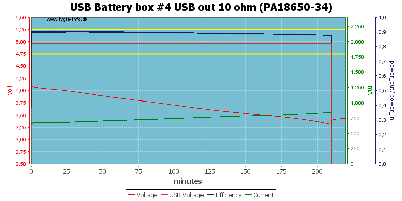 USB%20Battery%20box%20%234%20USB%20out%2010%20ohm%20(PA18650-34)