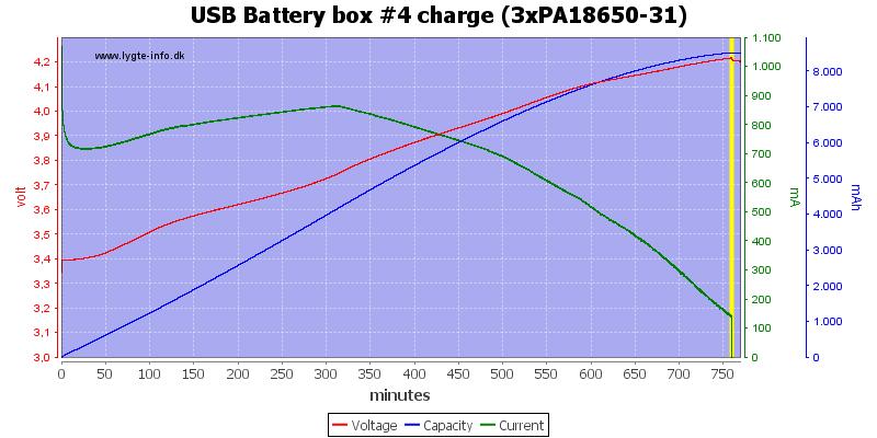 USB%20Battery%20box%20%234%20charge%20(3xPA18650-31)